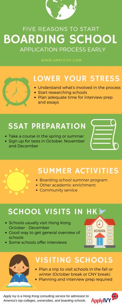 Applying to Boarding School Infographic