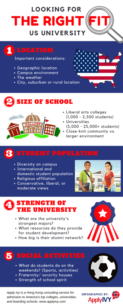 Finding the Right Fit University Infographic
